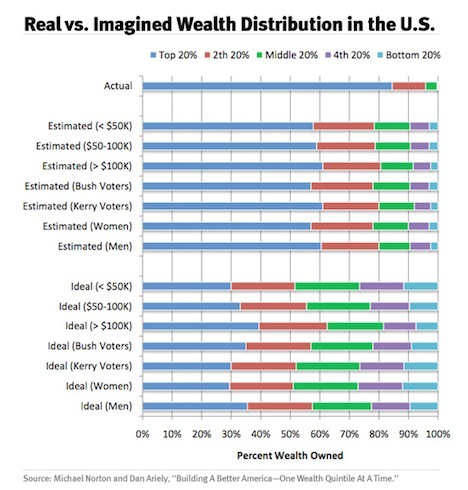 Real vs. Imagined US Wealth Distribution